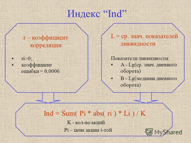 Индекс Ind L = ср. знач. показателей ликвидности Показатели ликвидности: A - Lg(ср. знач. дневного оборота) B - Lg(медиана дневного оборота) Ind = Sum( Pi * abs( ri ) * Li ) / K Pi – цена акции i-той r – коэффициент корреляции ri>0; коэффициент ошибк