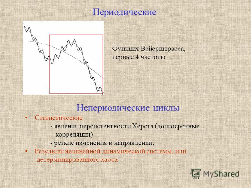 Статистические - явления персистентности Херста (долгосрочные корреляции) - резкие изменения в направлении; Результат нелинейной динамической системы, или детерминированного хаоса Периодические Непериодические циклы Функция Вейерштрасса, первые 4 час