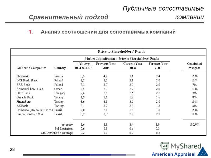 28 American Appraisal Сравнительный подход 1.Анализ соотношений для сопоставимых компаний Публичные сопоставимые компании
