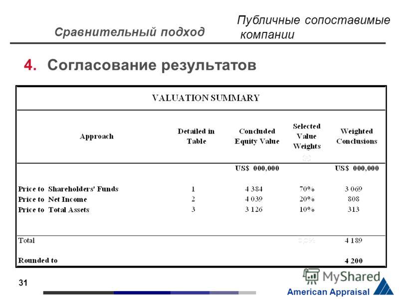 31 American Appraisal 4.Согласование результатов Сравнительный подход Публичные сопоставимые компании