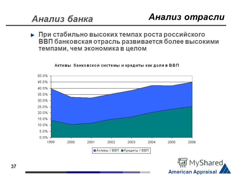 37 American Appraisal При стабильно высоких темпах роста российского ВВП банковская отрасль развивается более высокими темпами, чем экономика в целом Анализ отрасли Анализ банка