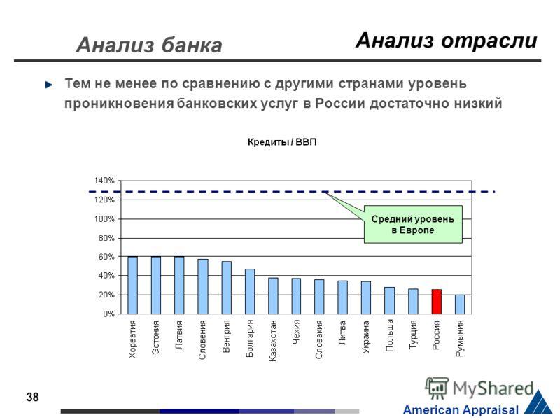 38 American Appraisal Тем не менее по сравнению с другими странами уровень проникновения банковских услуг в России достаточно низкий Средний уровень в Европе Анализ отрасли Анализ банка