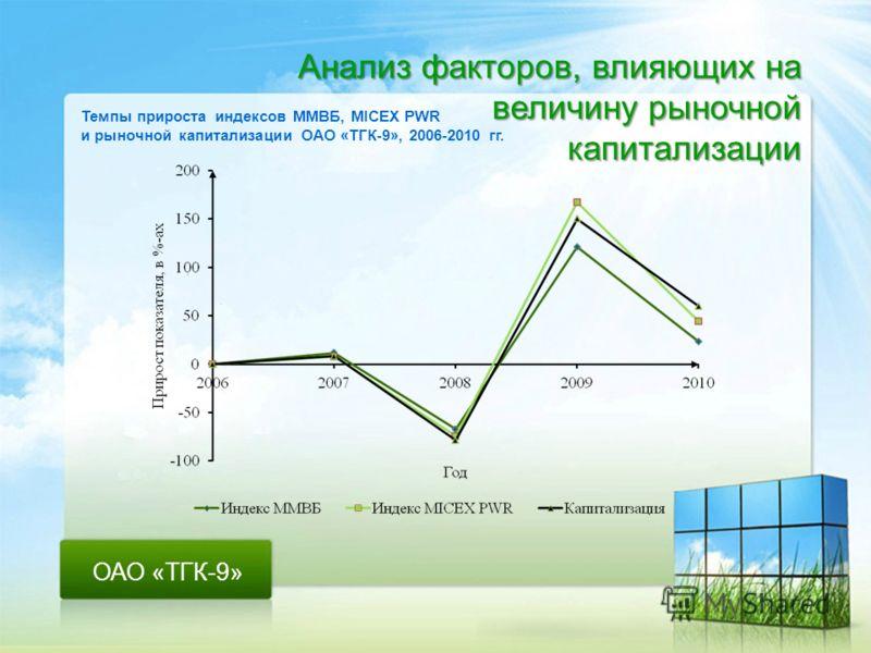 Анализ факторов, влияющих на величину рыночной капитализации ОАО «ТГК-9» Темпы прироста индексов ММВБ, MICEX PWR и рыночной капитализации ОАО «ТГК-9», 2006-2010 гг.