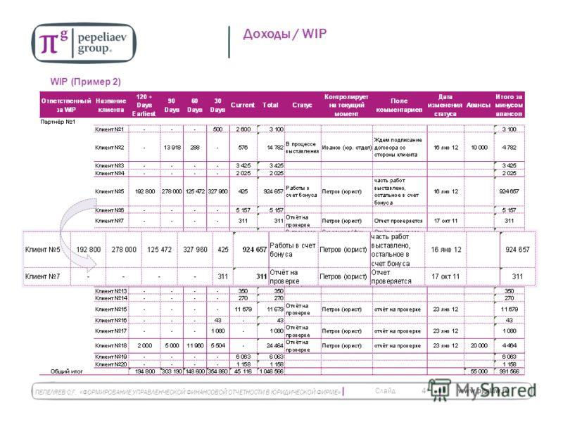 Слайд www.pgplaw.ru 4 Доходы / WIP WIP (Пример 2) ПЕПЕЛЯЕВ С.Г. « ФОРМИРОВАНИЕ УПРАВЛЕНЧЕСКОЙ ФИНАНСОВОЙ ОТЧЕТНОСТИ В ЮРИДИЧЕСКОЙ ФИРМЕ »