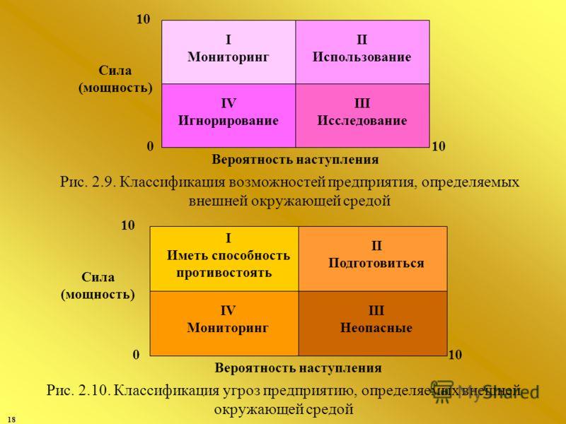 18 I Мониторинг II Использование IV Игнорирование III Исследование 0 10 Сила (мощность) Вероятность наступления Рис. 2.9. Классификация возможностей предприятия, определяемых внешней окружающей средой I Иметь способность противостоять II Подготовитьс
