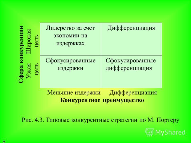 35 Лидерство за счет экономии на издержках Дифференциация Сфокусированные издержки Сфокусированные дифференциация Меньшие издержки Дифференциация Конкурентное преимущество Сфера конкуренции Узкая Широкая цель цель Рис. 4.3. Типовые конкурентные страт