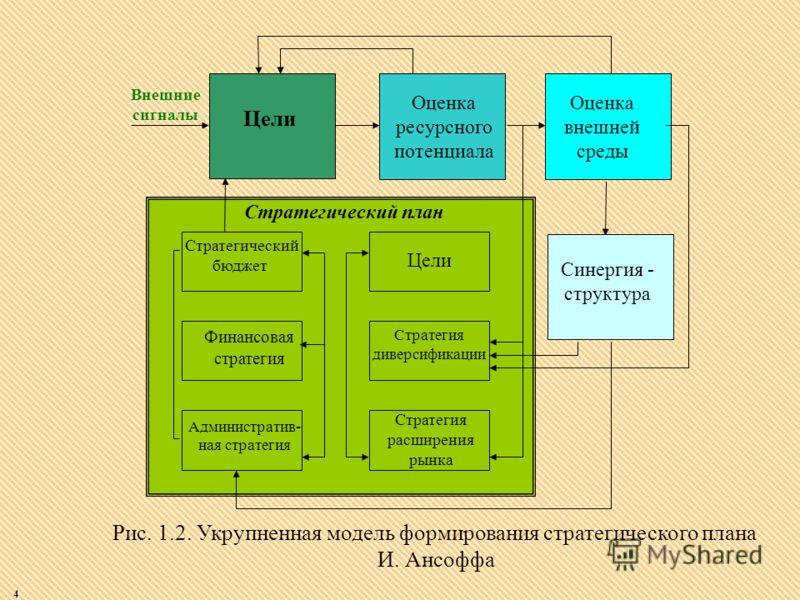 4 Рис. 1.2. Укрупненная модель формирования стратегического плана И. Ансоффа Внешние сигналы Цели Оценка ресурсного потенциала Финансовая стратегия Административ- ная стратегия Стратегический бюджет Цели Стратегия диверсификации Стратегия расширения