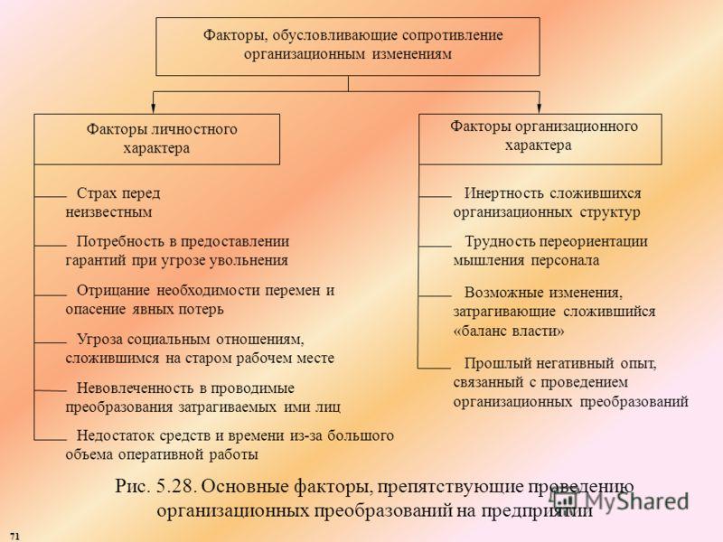71 Факторы, обусловливающие сопротивление организационным изменениям Факторы организационного характера Факторы личностного характера Страх перед неизвестным Потребность в предоставлении гарантий при угрозе увольнения Отрицание необходимости перемен
