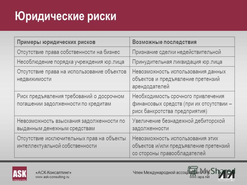 «АСК-Консалтинг» www.ask-consulting.ru Член Международной ассоциации IAPA www.iapa.net Юридические риски Примеры юридических рисковВозможные последствия Отсутствие права собственности на бизнесПризнание сделки недействительной Несоблюдение порядка уч