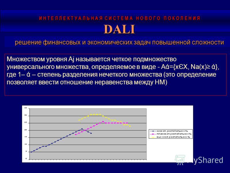 Множеством уровня Аj называется четкое подмножество универсального множества, определяемое в виде - Aά={xЄX, Na(x) ά}, где 1– ά – степень разделения нечеткого множества (это определение позволяет ввести отношение неравенства между НМ) И Н Т Е Л Л Е К