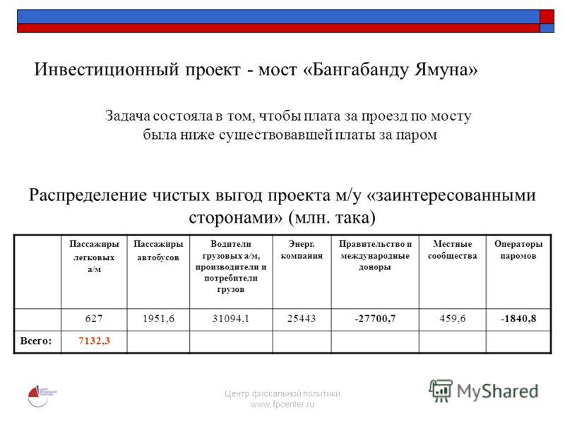 Центр фискальной политики www.fpcenter.ru Задача состояла в том, чтобы плата за проезд по мосту была ниже существовавшей платы за паром Распределение чистых выгод проекта м/у «заинтересованными сторонами» (млн. така) Инвестиционный проект - мост «Бан