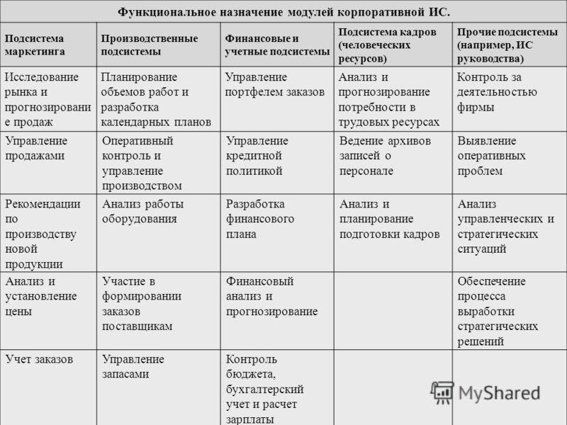 Функциональное назначение модулей корпоративной ИС. Подсистема маркетинга Производственные подсистемы Финансовые и учетные подсистемы Подсистема кадров (человеческих ресурсов) Прочие подсистемы (например, ИС руководства) Исследование рынка и прогнози