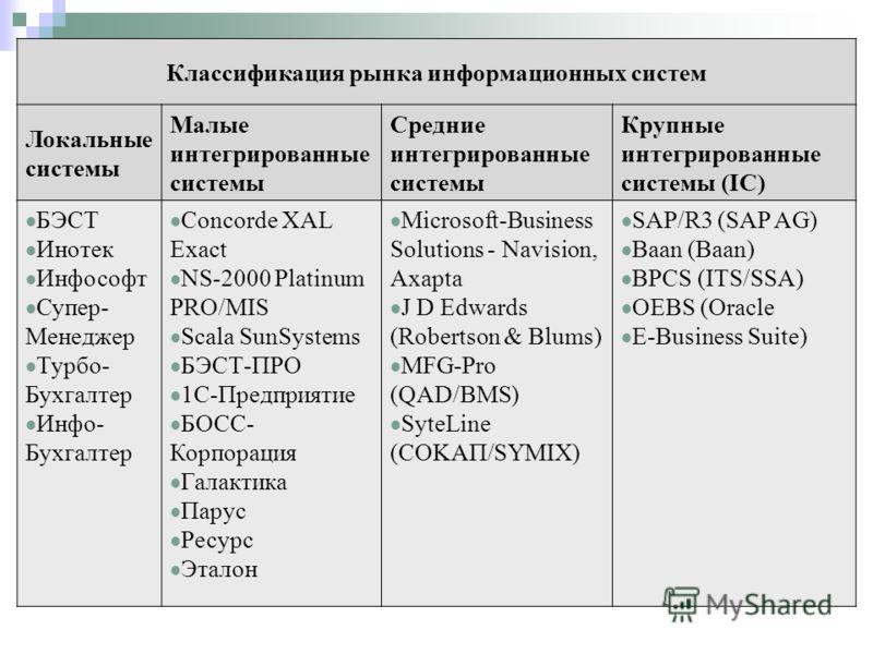 Классификация рынка информационных систем Локальные системы Малые интегрированные системы Средние интегрированные системы Крупные интегрированные системы (IC) БЭСТ Инотек Инфософт Супер- Менеджер Турбо- Бухгалтер Инфо- Бухгалтер Concorde XAL Exact NS