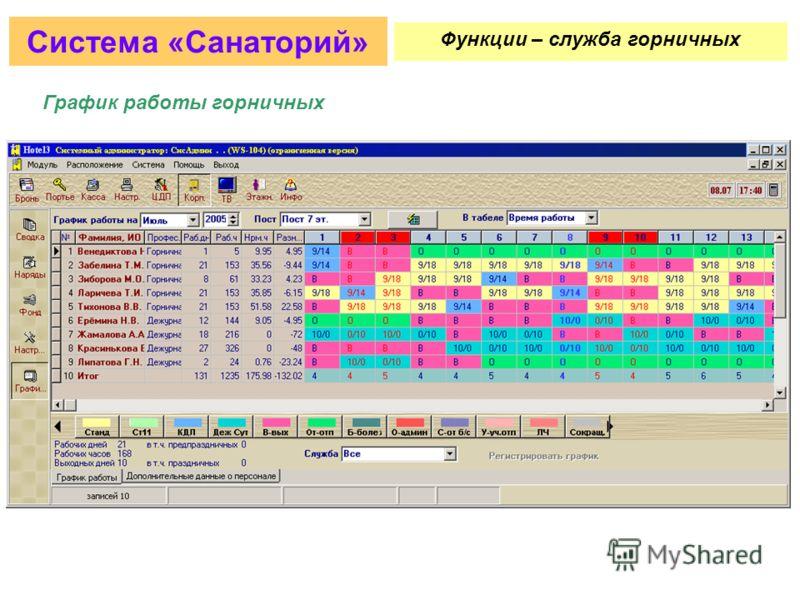 Заявки на неисправности/ремонтные работы Система «Санаторий» Функции – служба горничных