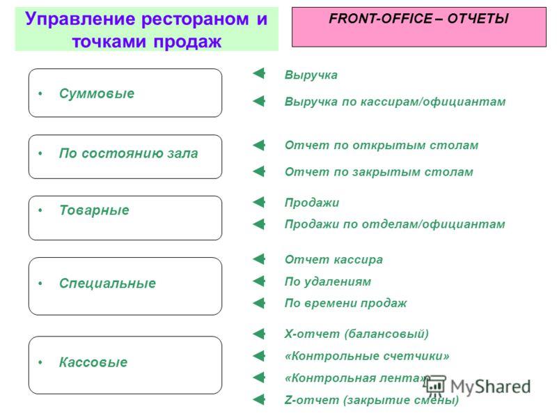 Отчеты FRONT-OFFICE Управление рестораном и точками продаж