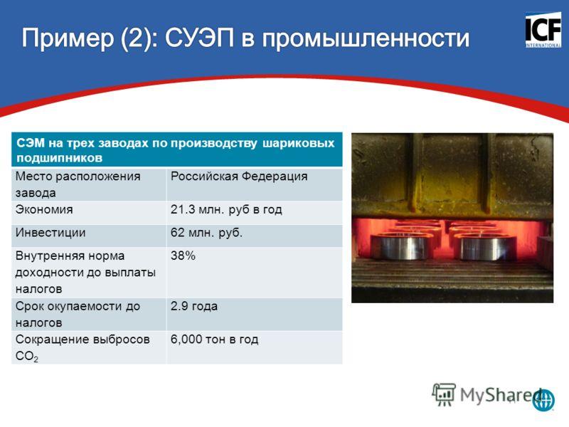 11 СЭМ на трех заводах по производству шариковых подшипников Место расположения завода Российская Федерация Экономия21.3 млн. руб в год Инвестиции62 млн. руб. Внутренняя норма доходности до выплаты налогов 38% Срок окупаемости до налогов 2.9 года Сок