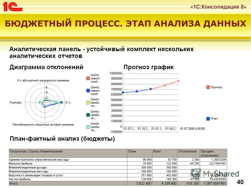 «1С:Консолидация 8» 40 Аналитическая панель - устойчивый комплект нескольких аналитических отчетов БЮДЖЕТНЫЙ ПРОЦЕСС. ЭТАП АНАЛИЗА ДАННЫХ