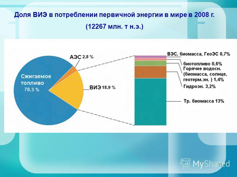 11 Доля ВИЭ в потреблении первичной энергии в мире в 2008 г. (12267 млн. т н.э.)