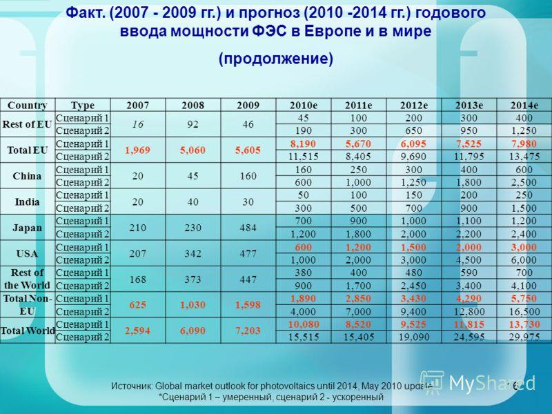 16 Факт. (2007 - 2009 гг.) и прогноз (2010 -2014 гг.) годового ввода мощности ФЭС в Европе и в мире (продолжение) CountryType2007200820092010e2011e2012e2013e2014e Rest of EU Сценарий 1 169246 45100200300400 Сценарий 21903006509501,250 Total EU Сценар