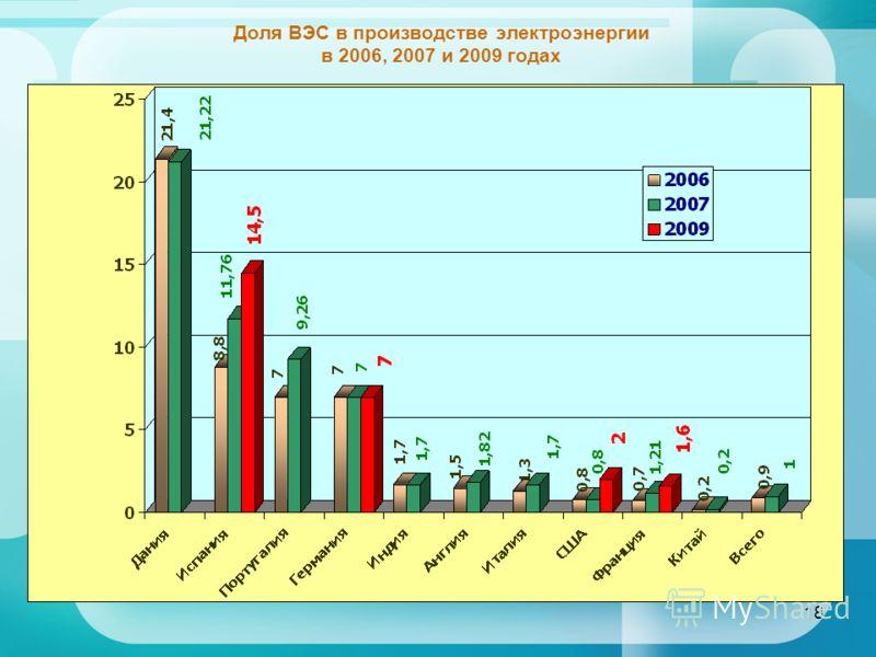 18 Доля ВЭС в производстве электроэнергии в 2006, 2007 и 2009 годах
