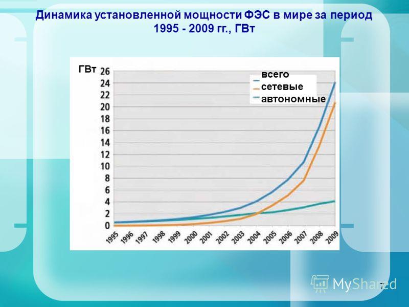 7 Динамика установленной мощности ФЭС в мире за период 1995 - 2009 гг., ГВт