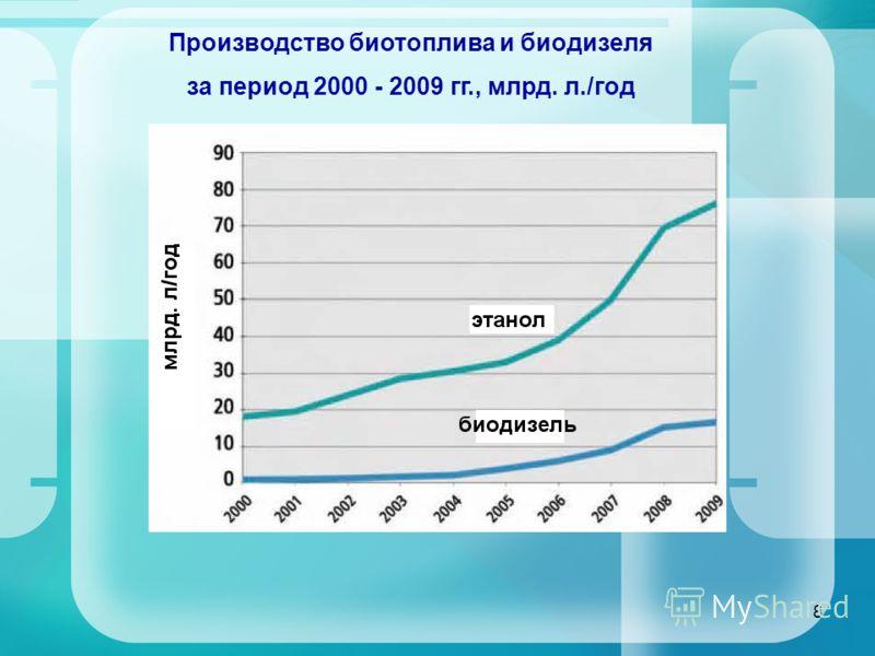 8 Производство биотоплива и биодизеля за период 2000 - 2009 гг., млрд. л./год