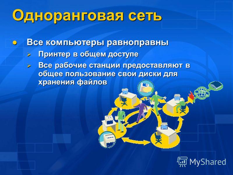 Одноранговая сеть Все компьютеры равноправны Все компьютеры равноправны Принтер в общем доступе Принтер в общем доступе Все рабочие станции предоставляют в общее пользование свои диски для хранения файлов Все рабочие станции предоставляют в общее пол