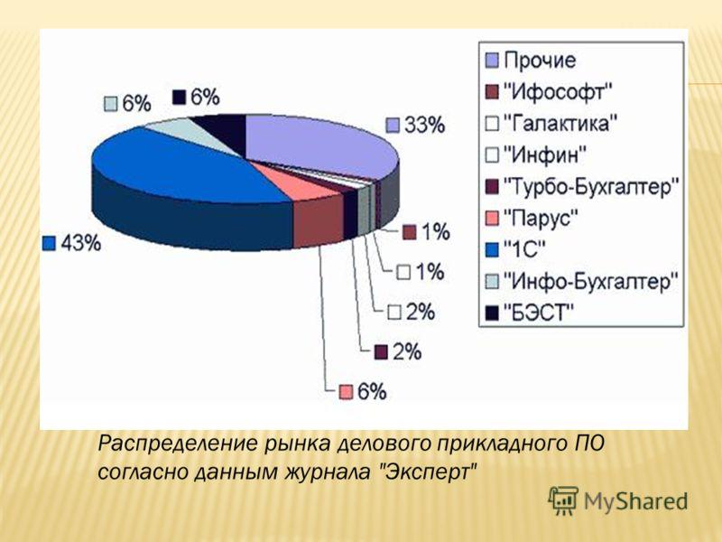 Распределение рынка делового прикладного ПО согласно данным журнала Эксперт