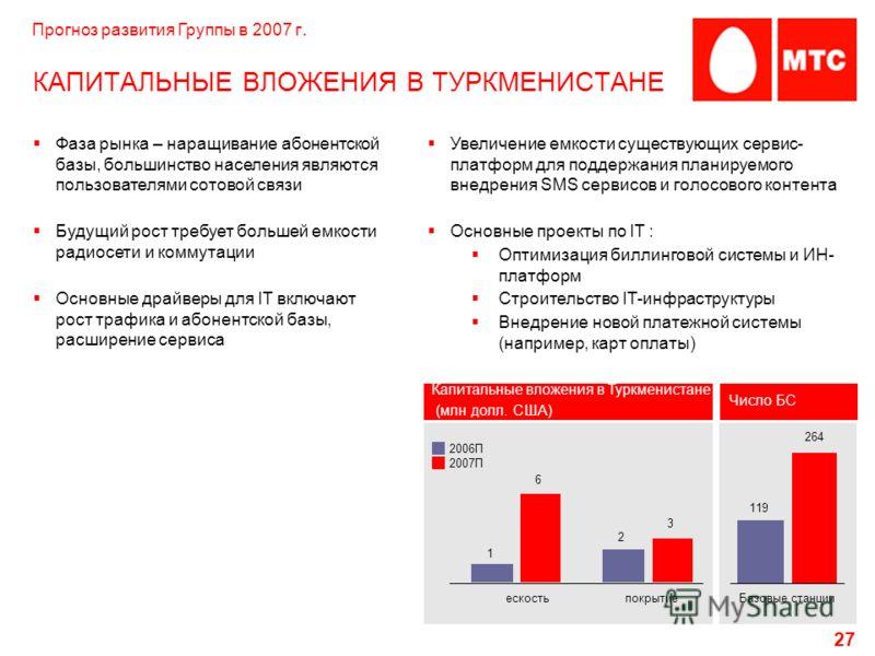 27 КАПИТАЛЬНЫЕ ВЛОЖЕНИЯ В ТУРКМЕНИСТАНЕ 1 2 6 3 Капитальные вложения в Туркменистане (млн долл. США) 2006П 2007П ескостьпокрытиеБазовые станции 119 264 Фаза рынка – наращивание абонентской базы, большинство населения являются пользователями сотовой с