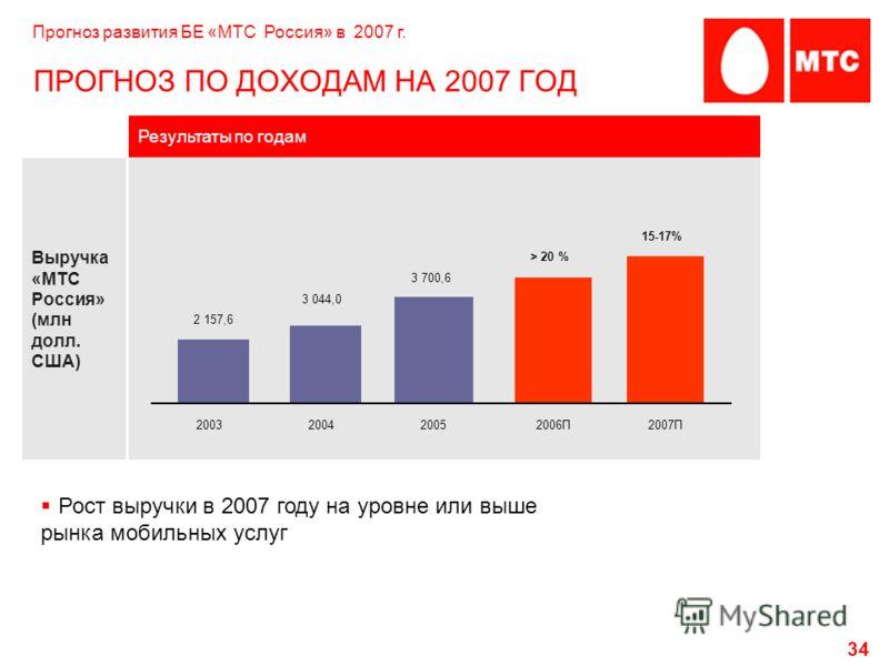 34 Выручка «МТС Россия» (млн долл. США) Результаты по годам 2003200420052006П2007П 2 157,6 3 044,0 3 700,6 ПРОГНОЗ ПО ДОХОДАМ НА 2007 ГОД > 20 % Прогноз развития БЕ «МТС Россия» в 2007 г. 15-17% Рост выручки в 2007 году на уровне или выше рынка мобил