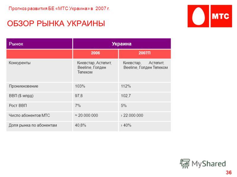 36 ОБЗОР РЫНКА УКРАИНЫ РынокУкраина 20062007П Конкуренты Киевстар, Астелит, Beeline, Голден Телеком Проникновение103%112% ВВП ($ млрд)97,8102,7 Рост ВВП7%5% Число абонентов МТС 20.000.000 22.000.000 Доля рынка по абонентам40,8% 40% Прогноз развития Б