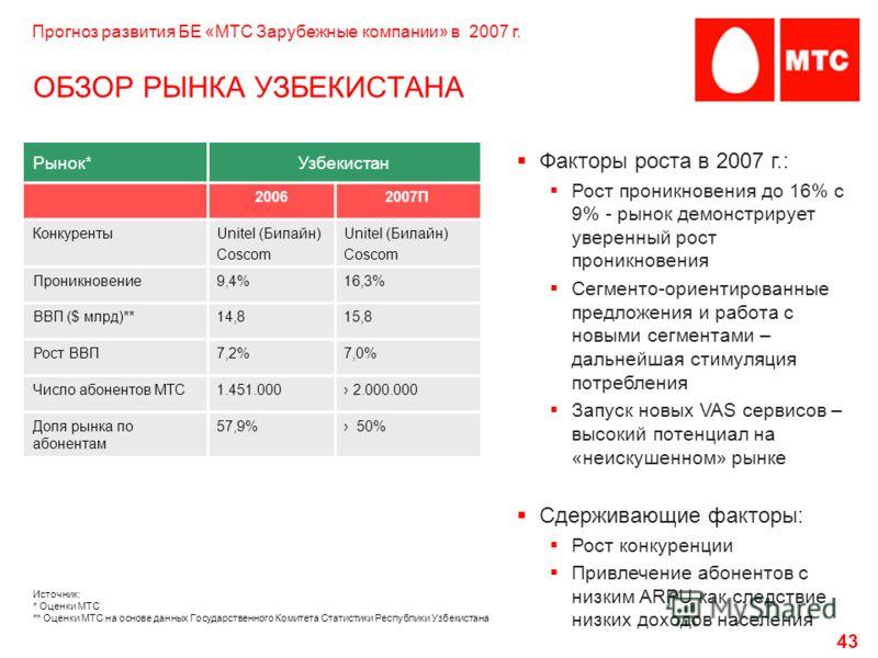 43 ОБЗОР РЫНКА УЗБЕКИСТАНА Рынок*Узбекистан 20062007П КонкурентыUnitel (Билайн) Coscom Unitel (Билайн) Coscom Проникновение9,4%16,3% ВВП ($ млрд)**14,815,8 Рост ВВП7,2%7,0% Число абонентов МТС1.451.000 2.000.000 Доля рынка по абонентам 57,9% 50% Факт