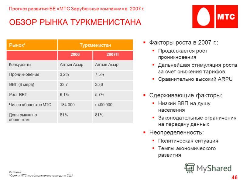 46 ОБЗОР РЫНКА ТУРКМЕНИСТАНА Рынок*Туркменистан 20062007П КонкурентыАлтын Асыр Проникновение3,2%7,5% ВВП ($ млрд)33,735,6 Рост ВВП6,1%5,7% Число абонентов МТС184.000 400.000 Доля рынка по абонентам 81%81%81%81% Факторы роста в 2007 г.: Продолжается р
