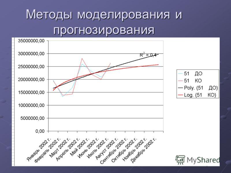 Методы моделирования и прогнозирования