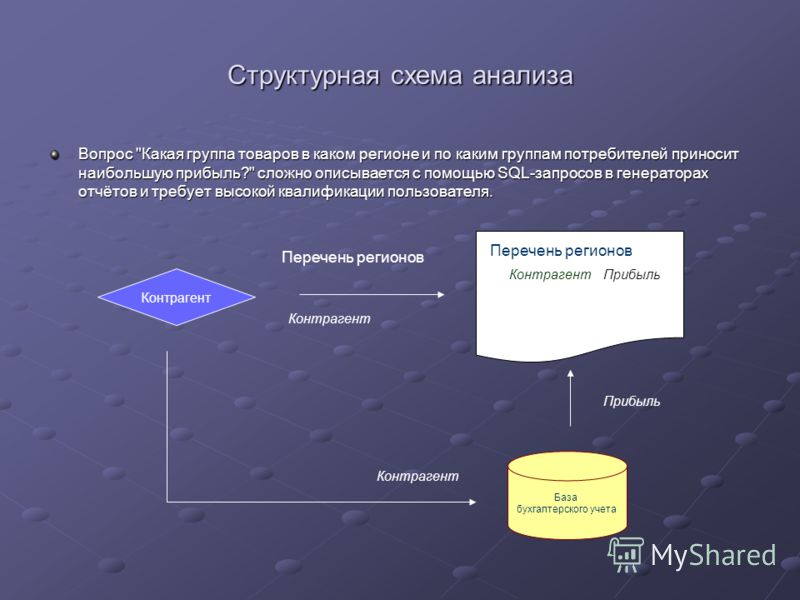 Структурная схема анализа Вопрос