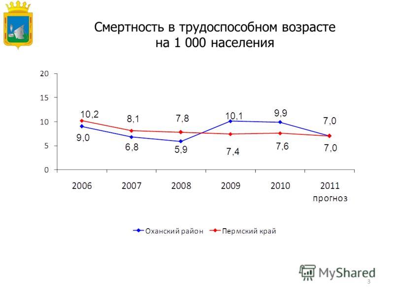 3 Смертность в трудоспособном возрасте на 1 000 населения