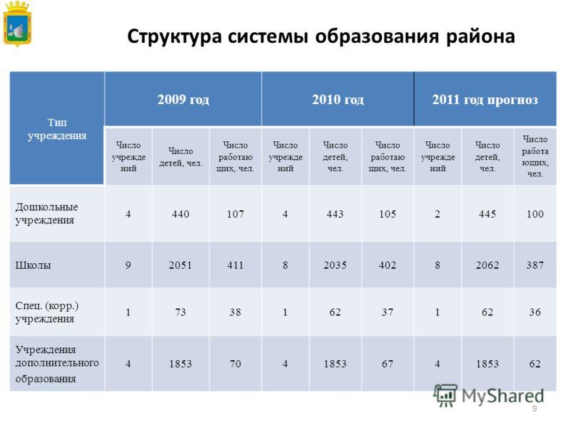 9 Структура системы образования района Тип учреждения 2009 год2010 год2011 год прогноз Число учрежде ний Число детей, чел. Число работаю щих, чел. Число учрежде ний Число детей, чел. Число работаю щих, чел. Число учрежде ний Число детей, чел. Число р