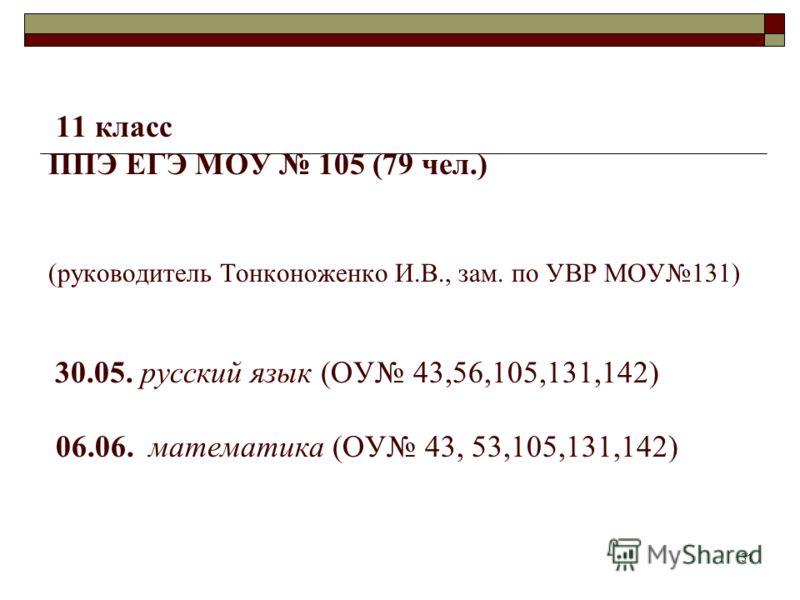 11 класс ППЭ ЕГЭ МОУ 105 (79 чел.) (руководитель Тонконоженко И.В., зам. по УВР МОУ131) 30.05. русский язык (ОУ 43,56,105,131,142) 06.06. математика (ОУ 43, 53,105,131,142) 31