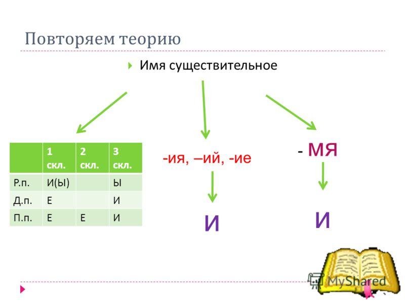 Повторяем теорию Имя существительное 1 скл. 2 скл. 3 скл. Р.п.Р.п. И(Ы)И(Ы) Ы Д.п.Д.п. ЕИ П.п.П.п. ЕЕИ -ия, –ий, -ие и - мя и