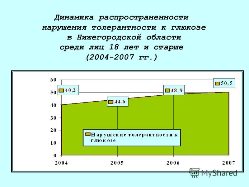Динамика распространенности нарушения толерантности к глюкозе в Нижегородской области среди лиц 18 лет и старше (2004-2007 гг.)