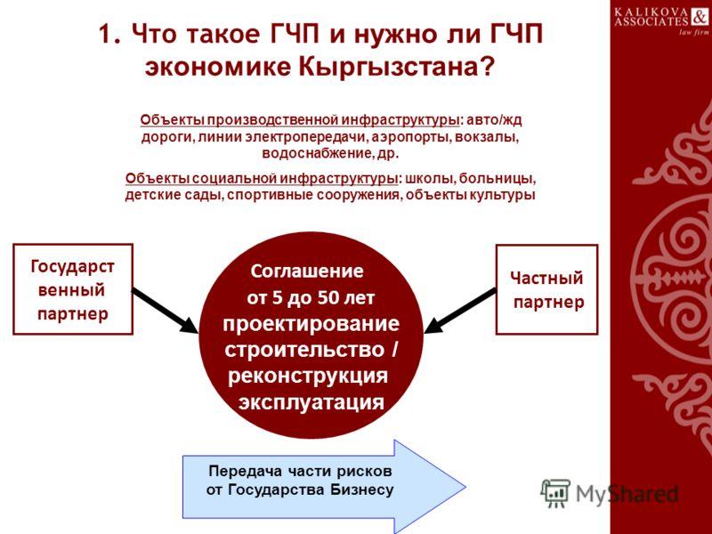 1. Что такое ГЧП и нужно ли ГЧП экономике Кыргызстана? Соглашение от 5 до 50 лет проектирование строительство / реконструкция эксплуатация Государст венный партнер Частный партнер Передача части рисков от Государства Бизнесу Объекты производственной