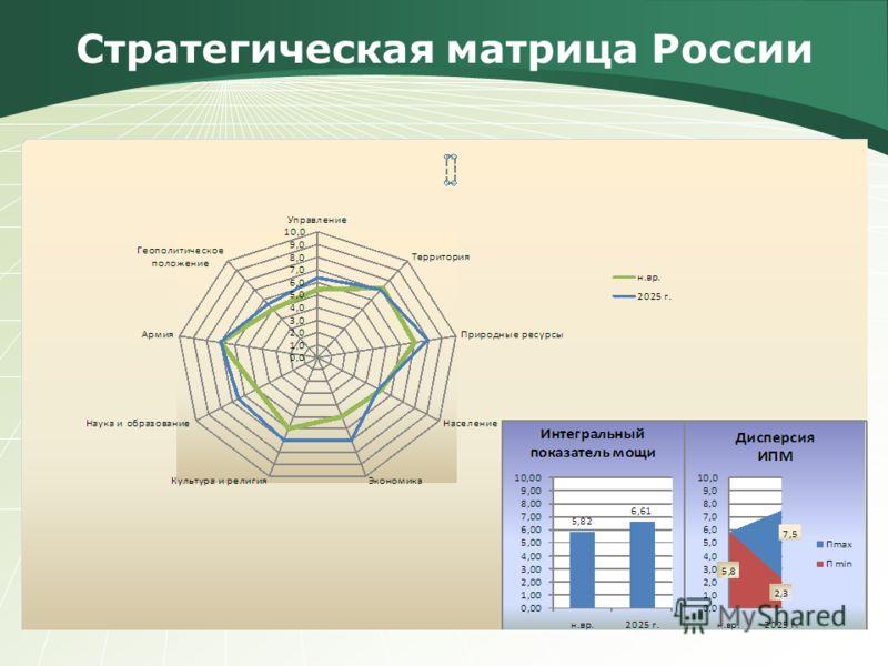Стратегическая матрица России