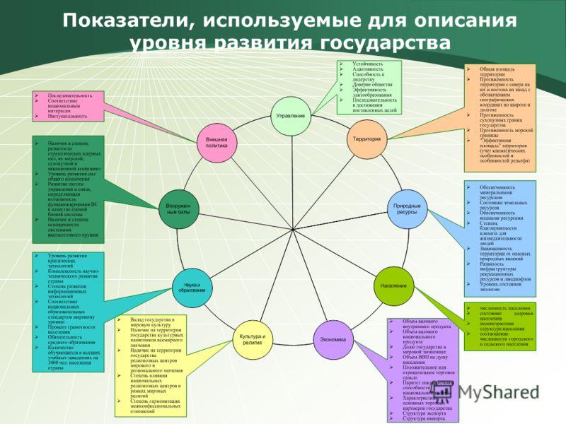Показатели, используемые для описания уровня развития государства
