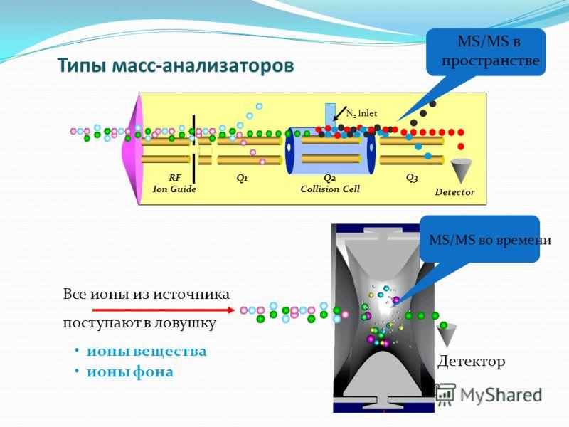 Типы масс-анализаторов N 2 Inlet RF Ion Guide Q1 Q2 Collision Cell Q3 Detector Все ионы из источника поступают в ловушку ионы вещества ионы фона Детектор MS/MS во времени MS/MS в пространстве