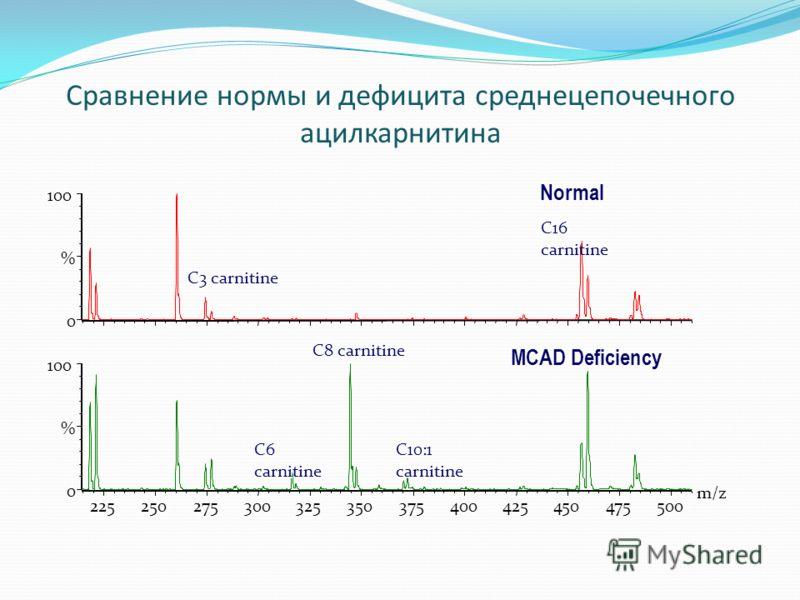 Сравнение нормы и дефицита среднецепочечного ацилкарнитина MCAD Deficiency 225250275300325350375400425450475500 m/z 0 100 % 0 % C3 carnitine C16 carnitine Normal C8 carnitine C10:1 carnitine C6 carnitine