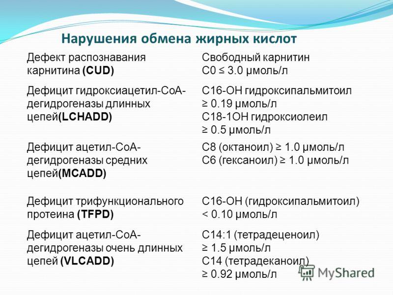 Дефект распознавания карнитина (CUD) Свободный карнитин С0 3.0 μмоль/л Дефицит гидроксиацетил-СоА- дегидрогеназы длинных цепей(LCHADD) C16-OH гидроксипальмитоил 0.19 μмоль/л C18-1OH гидроксиолеил 0.5 μмоль/л Дефицит ацетил-СоА- дегидрогеназы средних
