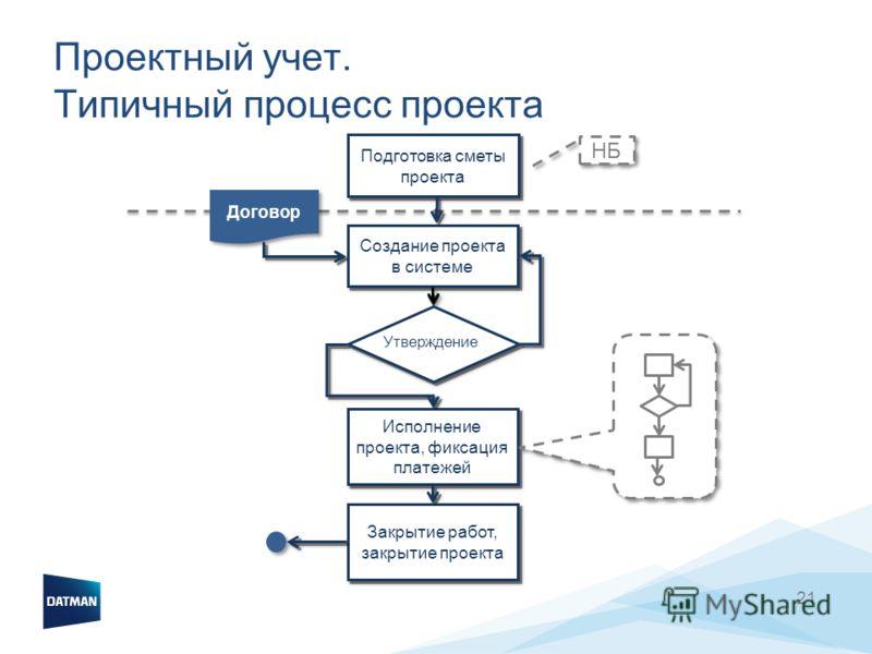 21 Проектный учет. Типичный процесс проекта