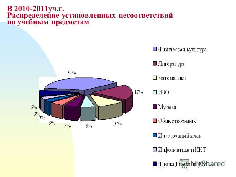 В 2010-2011уч.г. Распределение установленных несоответствий по учебным предметам
