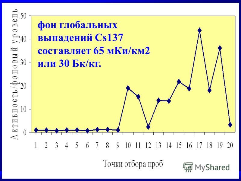 фон глобальных выпадений Cs137 составляет 65 мКи/км2 или 30 Бк/кг.