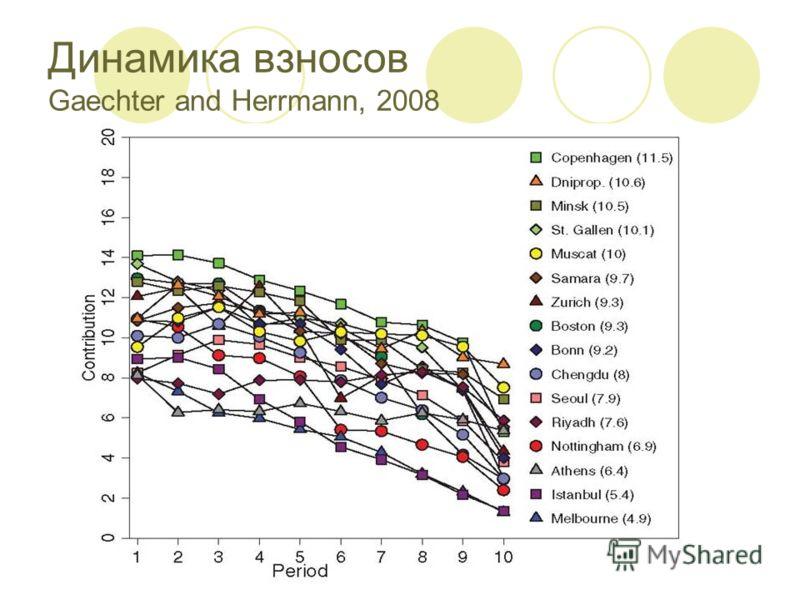 Динамика взносов Gaechter and Herrmann, 2008
